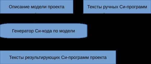 Генератор проектов - 1