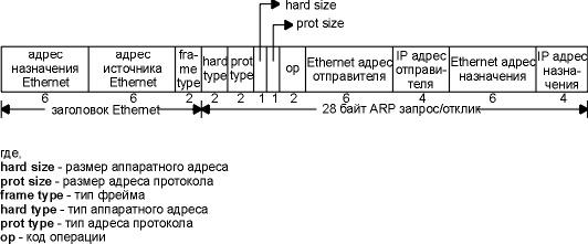 Основы TCP-IP для будущих дилетантов - 2