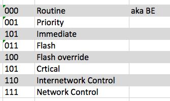 Занятная приоритизация голосового трафика в Telegram - 4