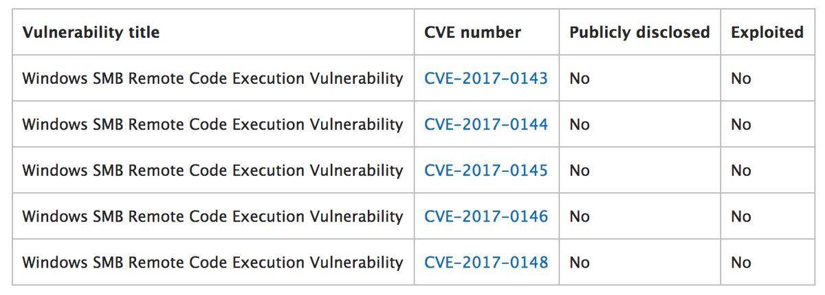 Microsoft исправила уязвимости нулевого дня в своем ПО задолго до их раскрытия группой Shadow Brokers - 3