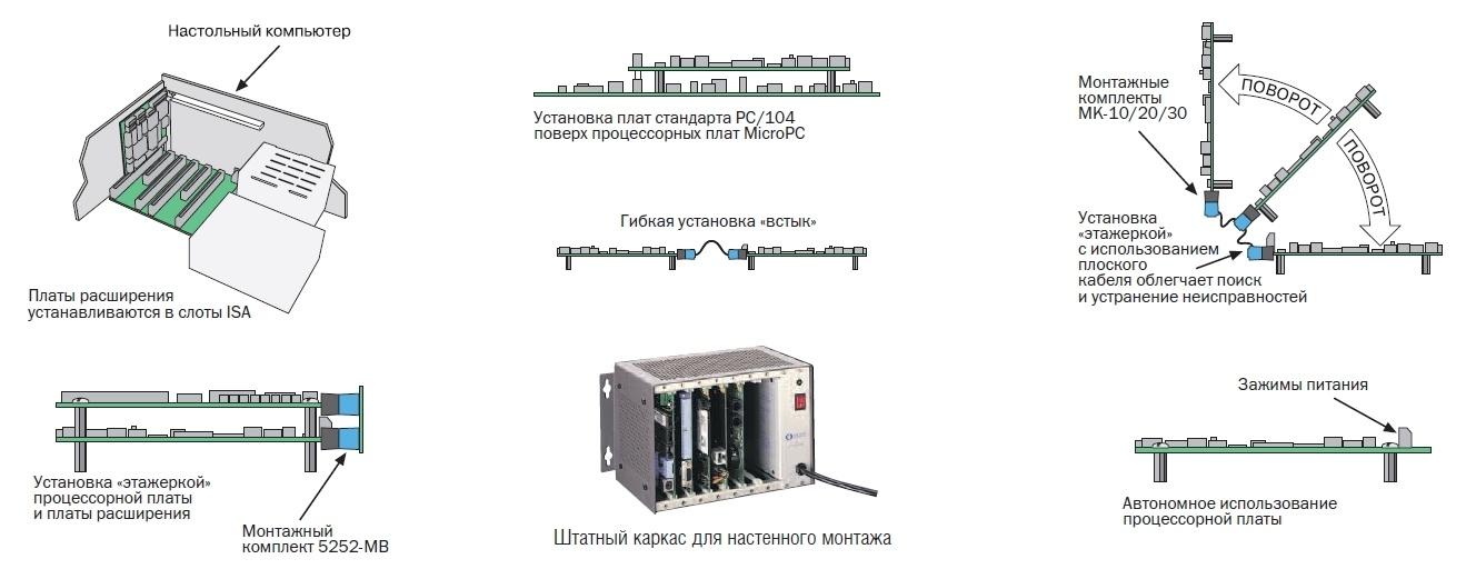 Использование COTS-технологий в космосе - 7