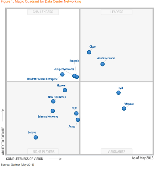Открытые сети Dell EMC – три плодотворных года с момента запуска этой инициативы - 2