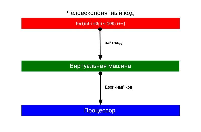 Этапы выполнения кода, основанных на JVM