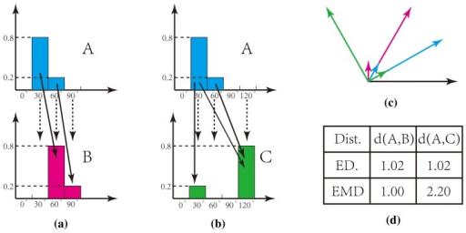 Алгоритм Джонкера-Волгенанта + t-SNE=супер-сила - 26