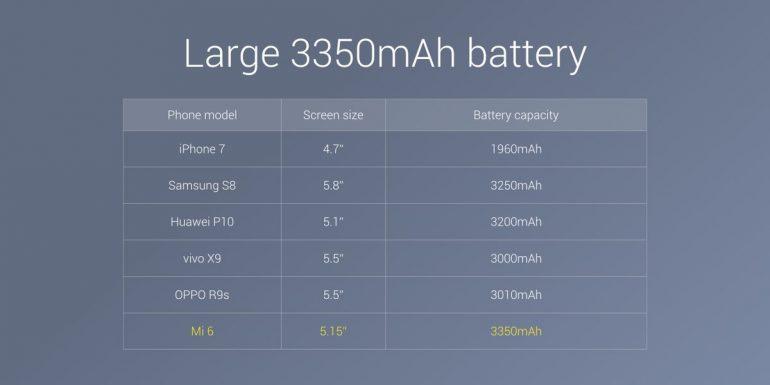 Дождались: Xiaomi Mi 6 представлен официально - 8