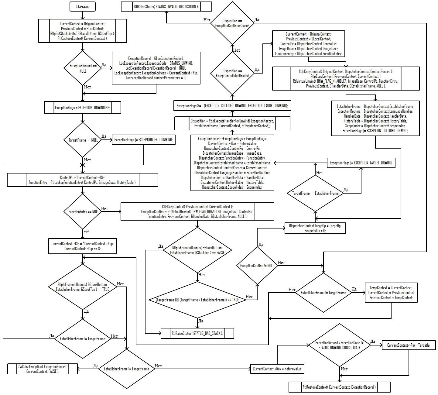 Исключения в Windows x64. Как это работает. Часть 4 - 4