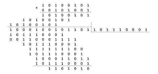 Начнем с математики. Векторизация вычислений в реализации технологии RAID-6 - 27