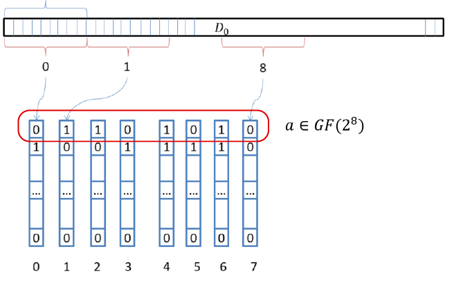 Начнем с математики. Векторизация вычислений в реализации технологии RAID-6 - 45