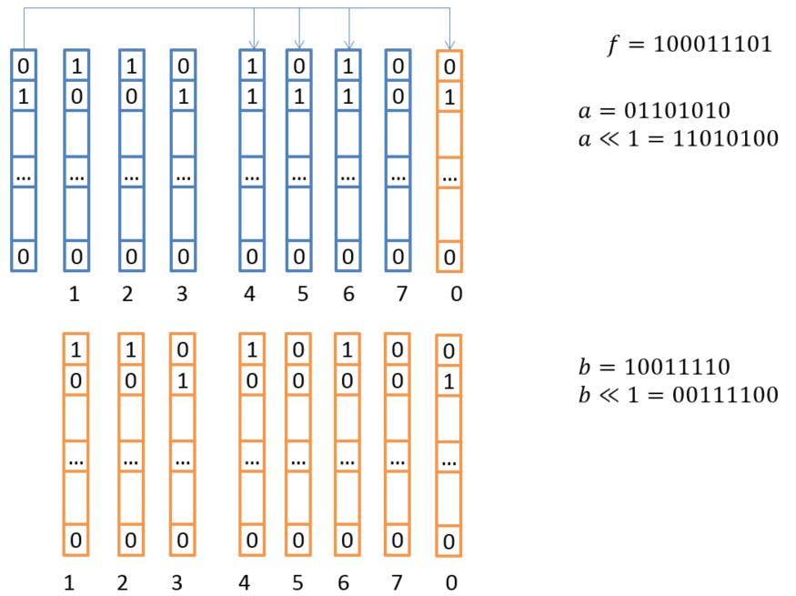 Начнем с математики. Векторизация вычислений в реализации технологии RAID-6 - 47