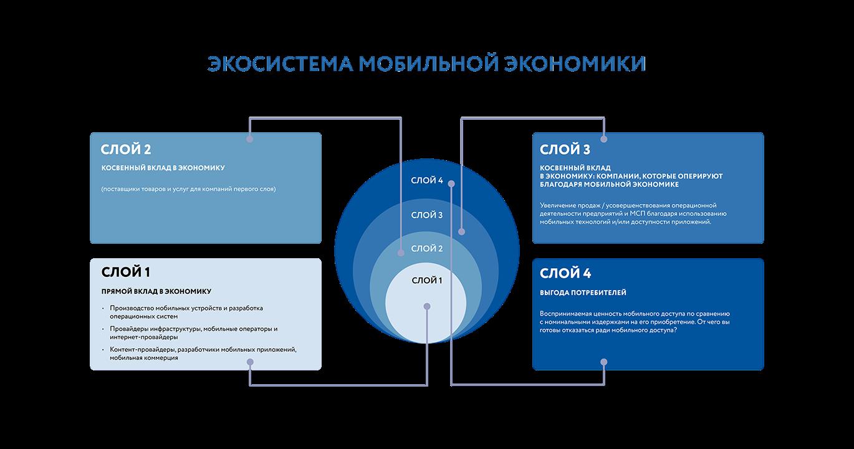 схема Экосистема мобильной экономики