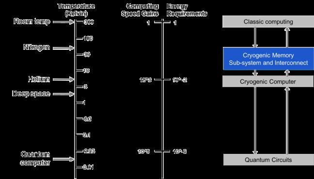 Microsoft и Rambus охладят память до криогенной температуры - 2