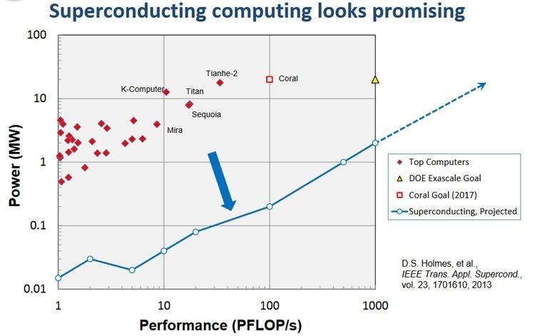 Microsoft и Rambus охладят память до криогенной температуры - 3