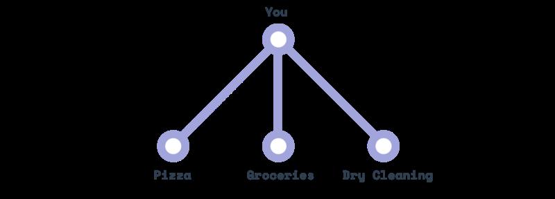 Что же такое этот GraphQL? - 3
