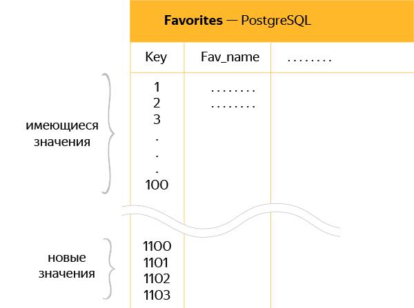 Экстремальная миграция на PostgreSQL: без остановки, потерь и тестирования - 4