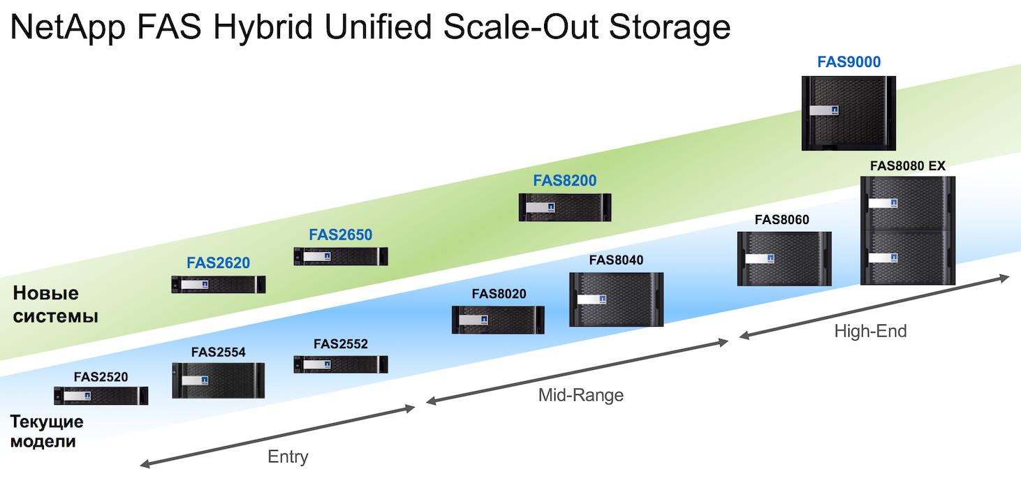 Из будней сисадмина: распаковываем NetApp FAS 9000 - 2