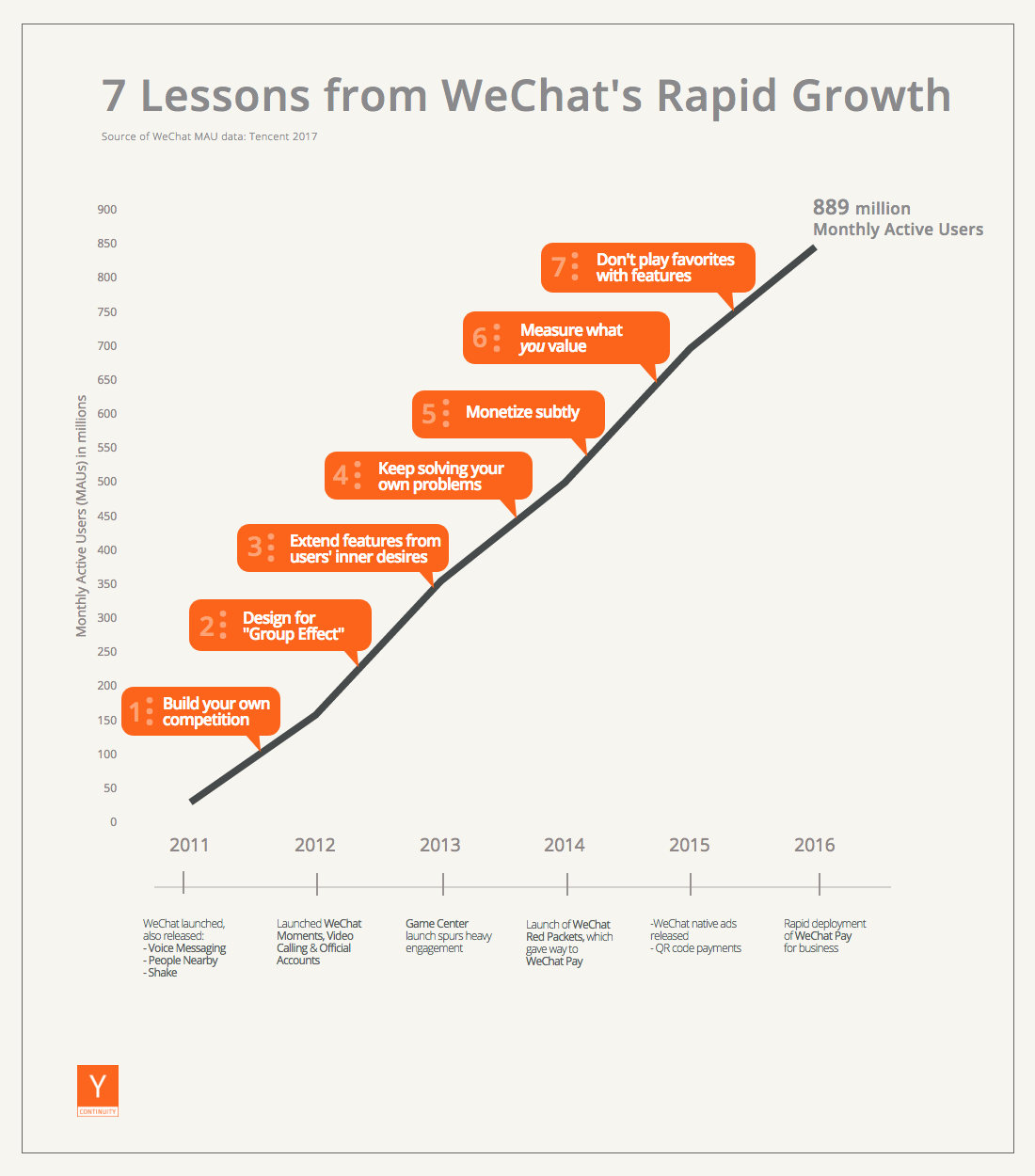 Как расти: 7 уроков, которые даёт история WeChat - 2