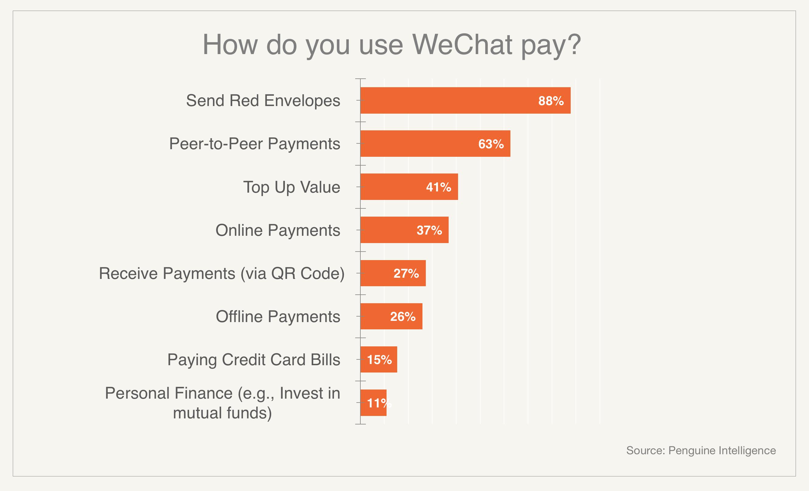 Как расти: 7 уроков, которые даёт история WeChat - 3