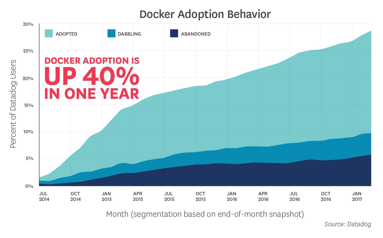 Какие известные компании используют Docker в production и для чего? - 2