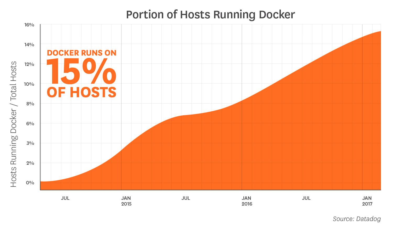 Какие известные компании используют Docker в production и для чего? - 3