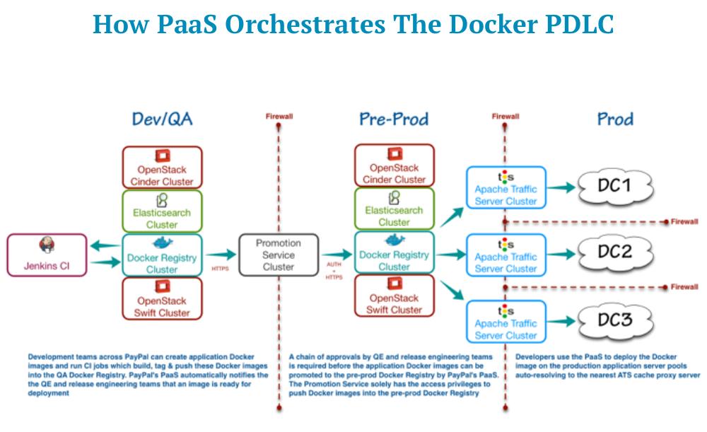 Какие известные компании используют Docker в production и для чего? - 7