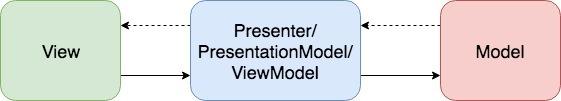 Реактивные приложения с паттерном RxPM. Прощайте MVP и MVVM - 2