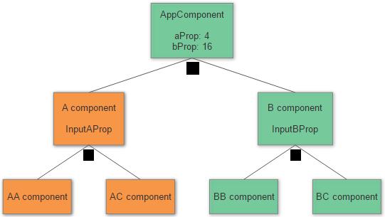 Все, что вам нужно знать об обнаружении изменений в Angular - 2