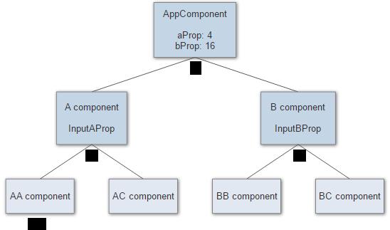 Все, что вам нужно знать об обнаружении изменений в Angular - 1