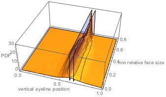 Исследование положения глаз у более 1000000 лиц: правило золотого сечения или правило третей? - 42