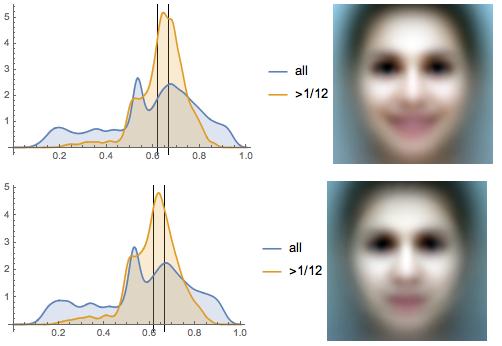 Исследование положения глаз у более 1000000 лиц: правило золотого сечения или правило третей? - 54