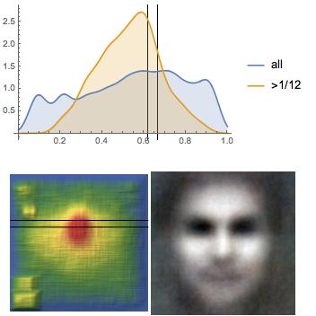 Исследование положения глаз у более 1000000 лиц: правило золотого сечения или правило третей? - 90