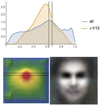 Исследование положения глаз у более 1000000 лиц: правило золотого сечения или правило третей? - 91