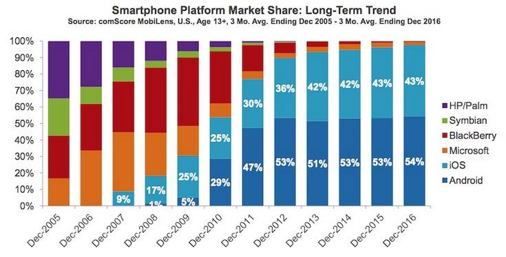 В США насчитали более 85 млн владельцев iPhone возрастом не младше 13 лет - 2