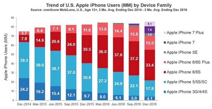 В США насчитали более 85 млн владельцев iPhone возрастом не младше 13 лет - 1