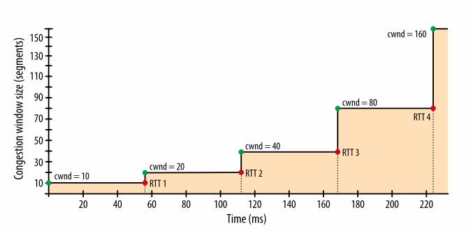 Внутренние механизмы ТСР, влияющие на скорость загрузки: часть 2 - 5