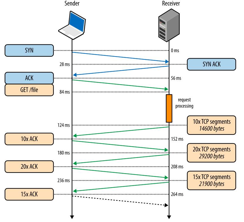 Внутренние механизмы ТСР, влияющие на скорость загрузки: часть 2 - 6