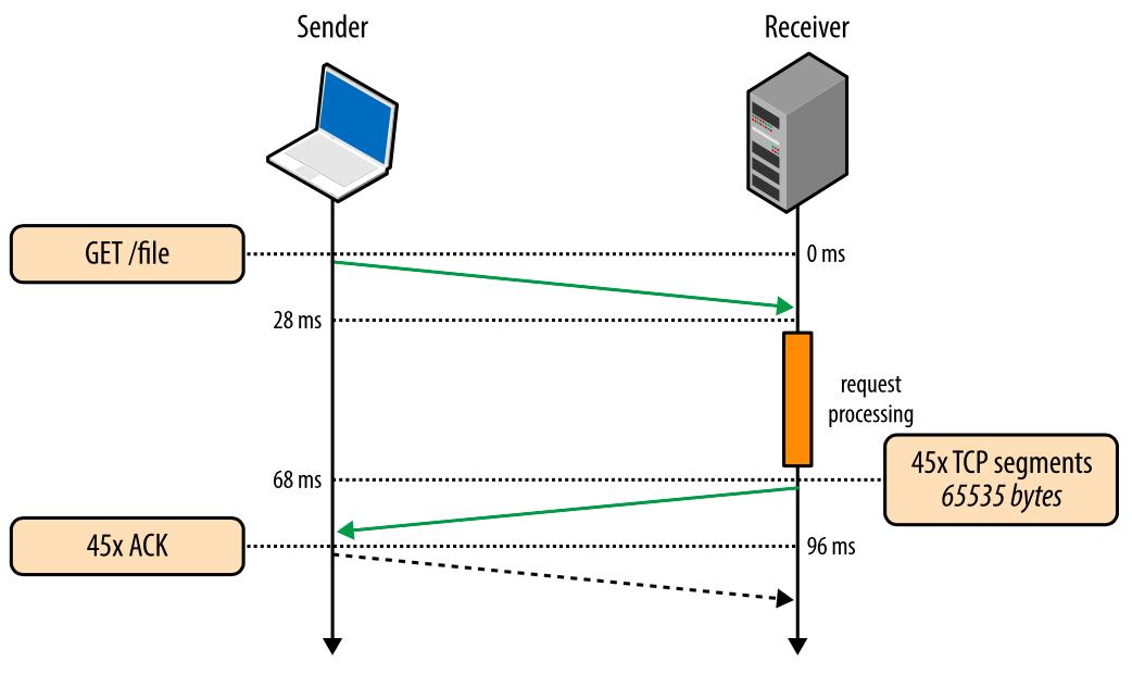 Внутренние механизмы ТСР, влияющие на скорость загрузки: часть 2 - 7