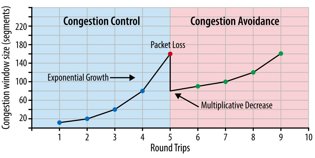 Внутренние механизмы ТСР, влияющие на скорость загрузки: часть 2 - 1