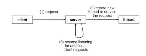 Потоки в Linux: Pthreads - 3