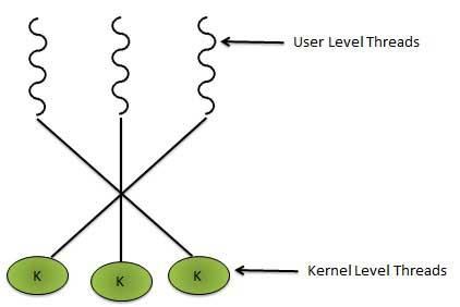 Потоки в Linux: Pthreads - 8
