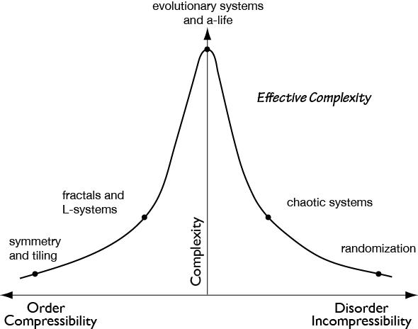 Сложность на границе хаоса, или что общего между сексом, нейронными сетями, микросервисами и организацией компании - 7