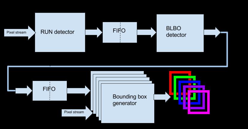 Детектирование и отслеживание множественных объектов в видеопотоке на FPGA - 2