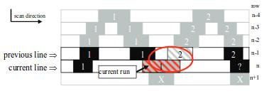 Детектирование и отслеживание множественных объектов в видеопотоке на FPGA - 6