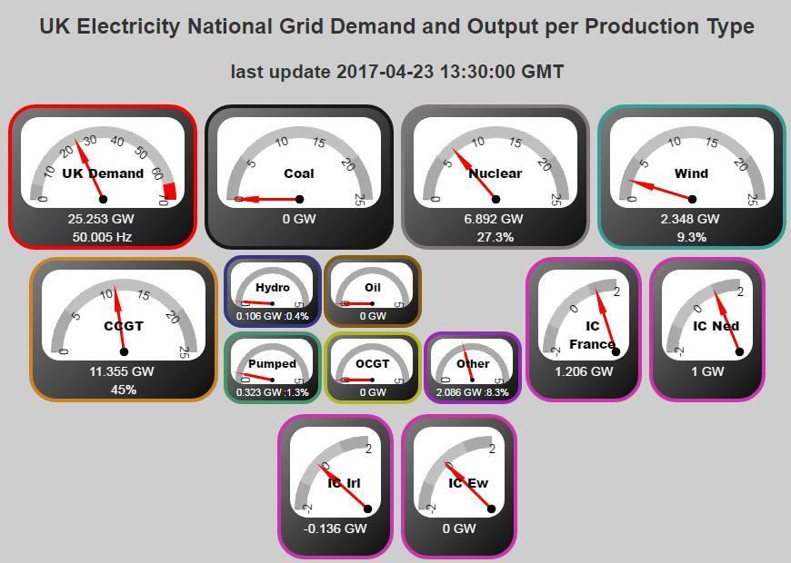 Великобритания прожила день без угля как источника электричества впервые с 1882 года - 3