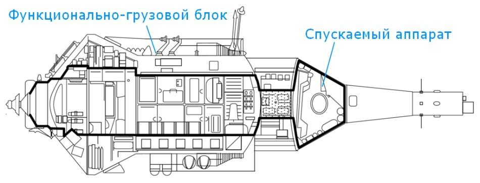 Баяны великих предков или инженерные проблемы модуля «Наука» - 2