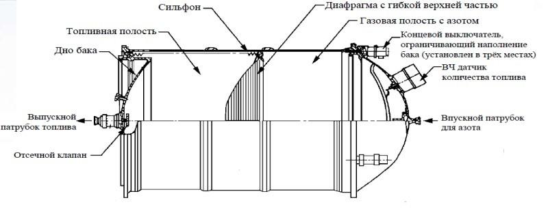Баяны великих предков или инженерные проблемы модуля «Наука» - 9