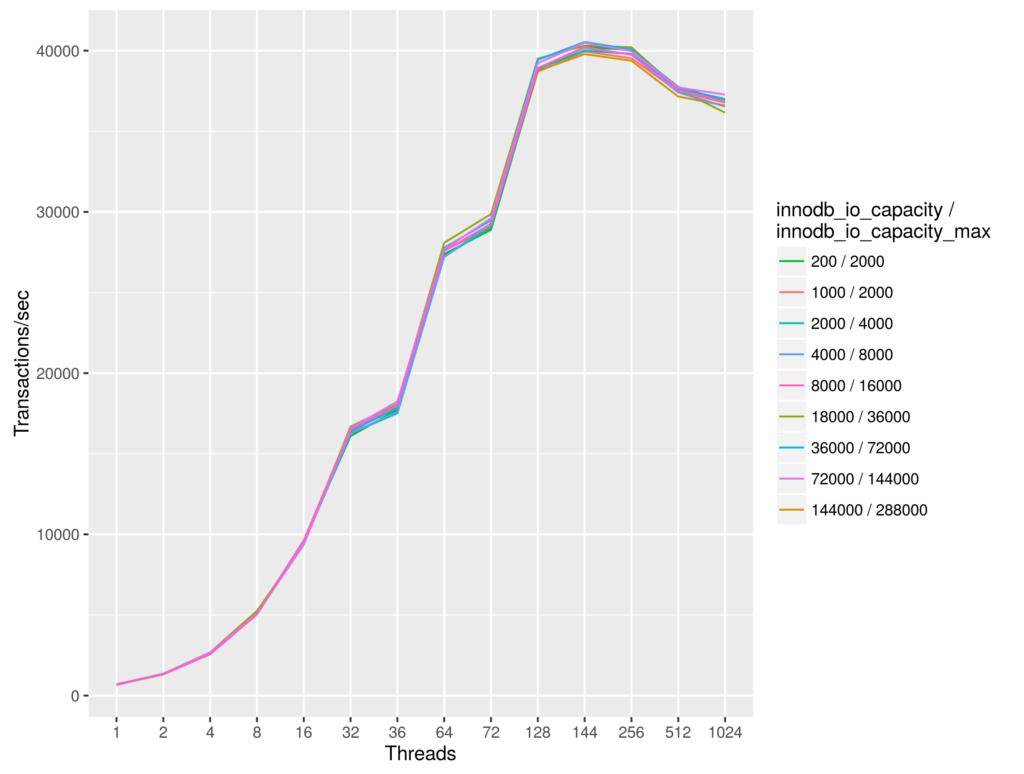 Базы данных с открытым исходным кодом на больших машинах: скорость диска и innodb_io_capacity. Часть 2 - 4