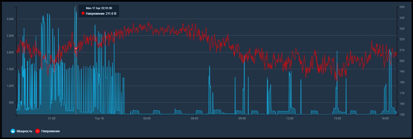 Добавление счетчика SDM-220 в OpenHab - 6