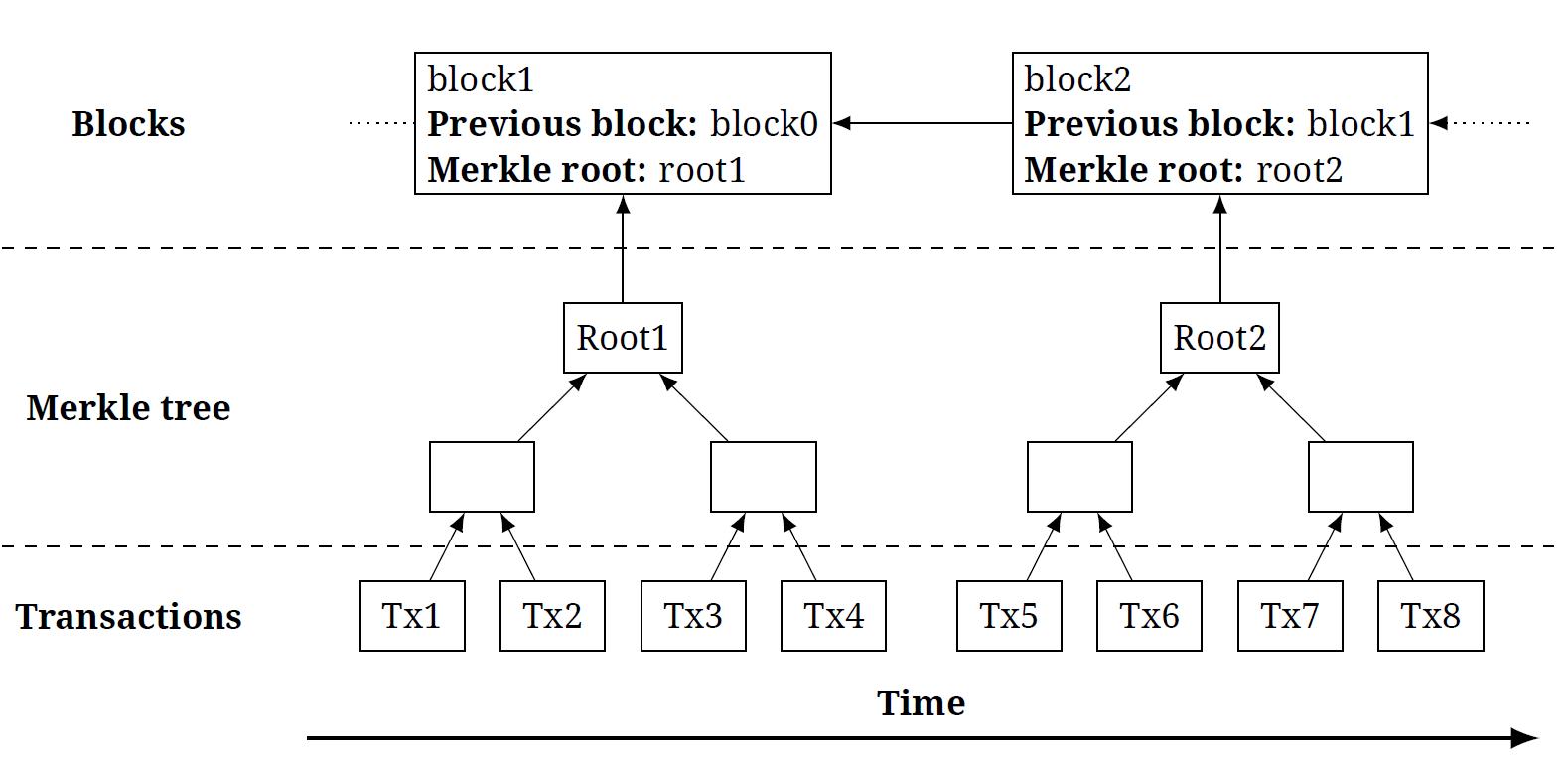 «Криптография в блокчейнах»: о хеш-функциях, ключах и цифровых подписях - 2
