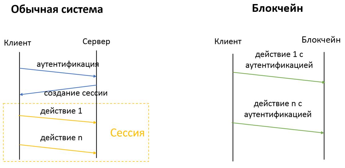 «Криптография в блокчейнах»: о хеш-функциях, ключах и цифровых подписях - 3