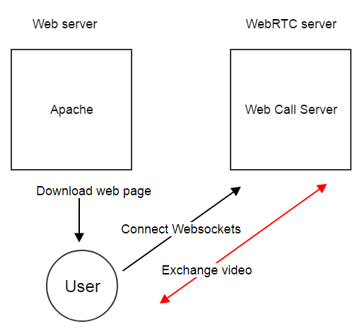 Трансляция RTMP видеопотока из Live Encoder на WebRTC - 14